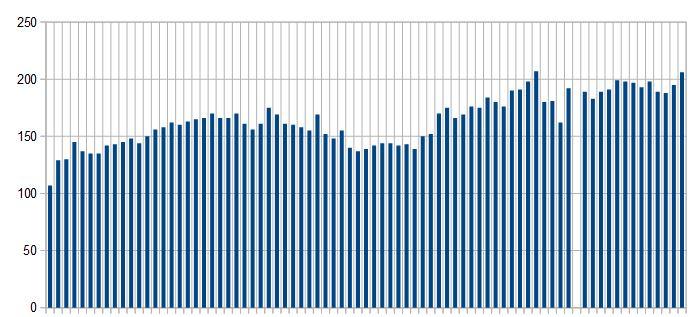 Il grafico della popolazione del Popolo dei Santi Filippo e Jacopo a Ponzano tra il 1779 e il 1863 ricavato dalla tabella. Il periodo vuoto indica la mancanza di dati per gli anni tra il 1844 e il 1850.